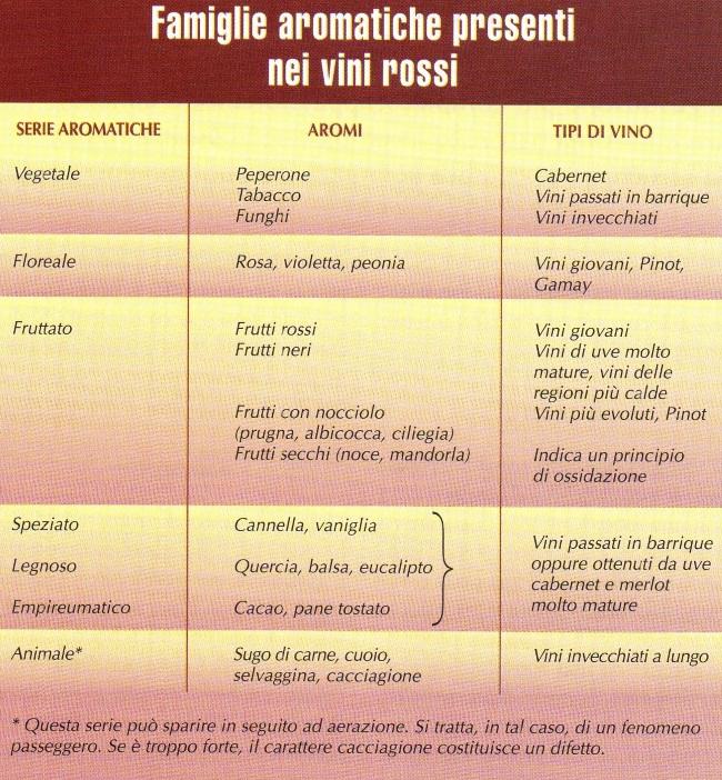 Degustare i vini rossi